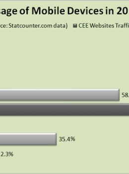 2015 device website traffic statistics for the Civil, Environmental and Construction Industry