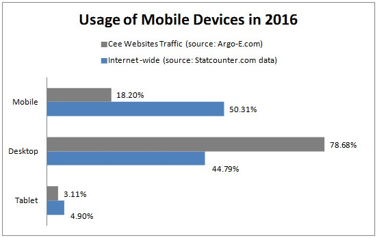 mobile-stats-2016