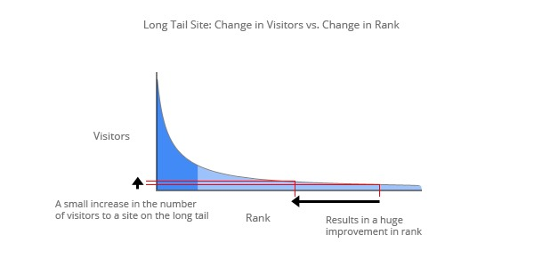 Long_Change-Visitors-vs.-Rank